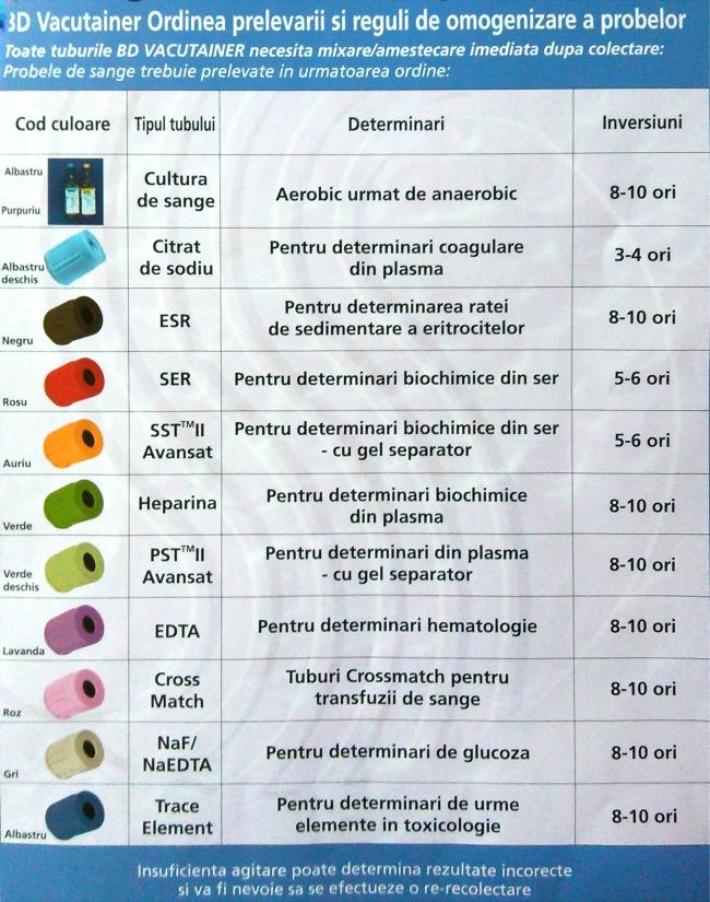 Recoltarea de sange - fiole, utilizari, ordine si numar de inversiuni