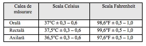 valori temperatura masurata