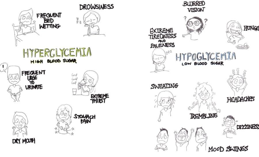 hipoglicemie hiperglicemie