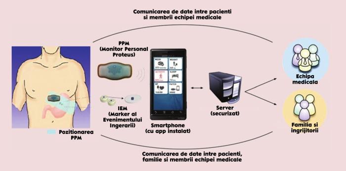 Senzori ingerabili Proteus